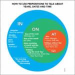 At vs. In - Phân biệt giới từ At và giới từ In trong tiếng Anh