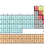 Phân biệt sự khác nhau cơ bản giữa kim loại và phi kim loại,giữa kim loại đen và kim loại màu