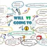 Phân biệt cách dùng Will và Be Going To